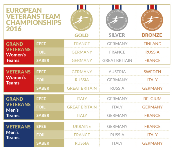 The European Veterans Fencing Team Championship Medals Winners Table - 2016