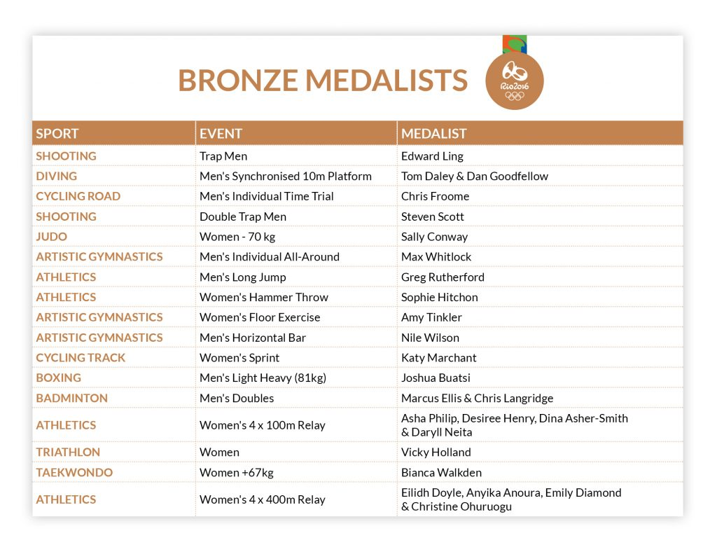 Team GB - Bronze Medal haul - Bring On The Great