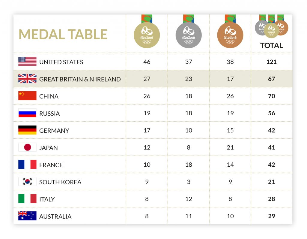 Rio 2016 Medals Chart Team GB Bring on the Great and bring home the medals