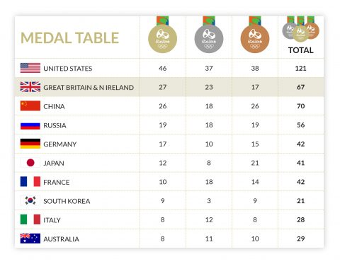 ukmedals-medal-table
